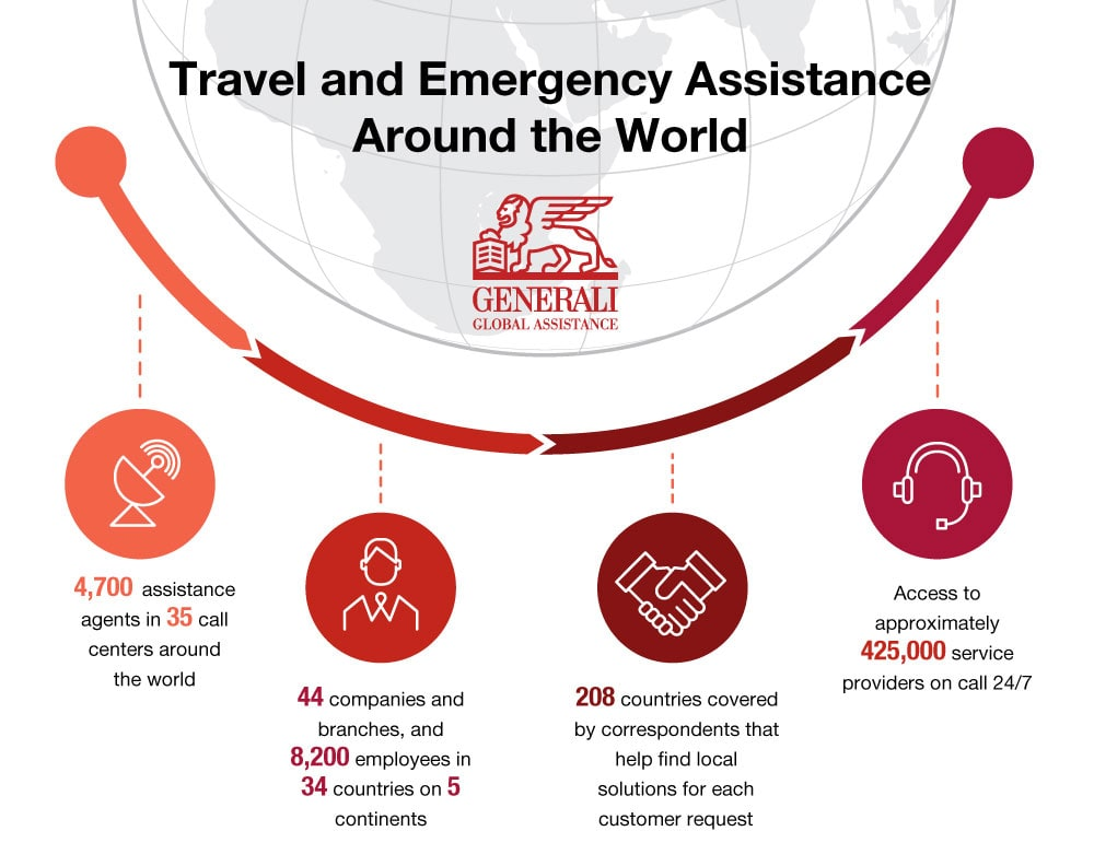 Generali Global Assistance infographic- Travel Assistance Around the World. Access to approximately 425,000 service providers on call 24/7. 44 companies and branches, and 8,200 employees in 34 countries on 5 continents. 4,700 assistance agents in 35 call centers around the world.  208 countries covered by correspondents that act as an on-the-spot interface to help find local solutions for each customer request.