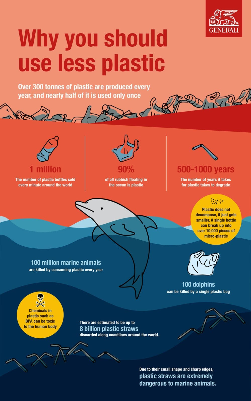 Why You Should Use Less plastic. Over 300 tons of plastic are produced every year and nearly half of it is used only once. 1 million plastic bottles sold every minute around the world. 90% of all rubbish floating in the ocean is plastic. It takes 500-1000 years for plastic to degrade, but never decomposes.. 100 million marine animals are killed every year by consuming plastic.  100 dolphins can be killed by a single plastic bag.